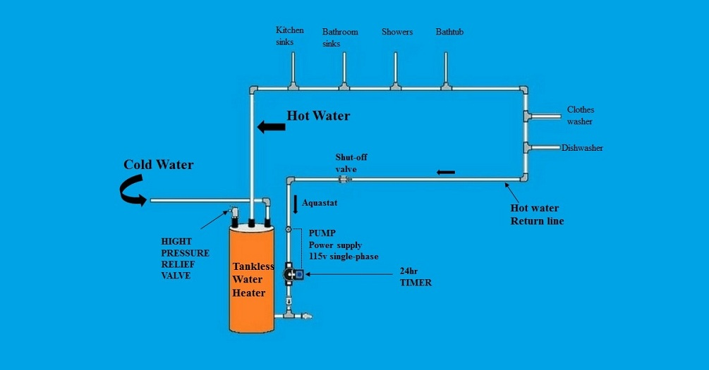 tankless water heater with recirculating pump-how it works